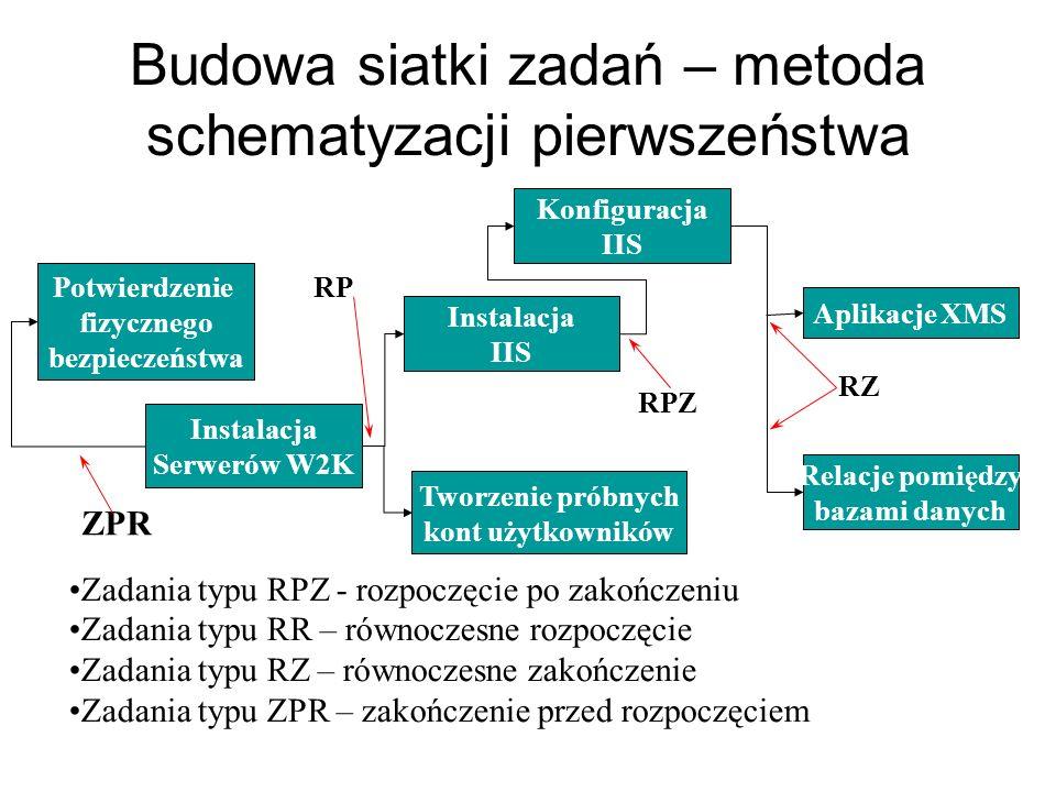 Budowa siatki zadań – metoda schematyzacji pierwszeństwa RP Potwierdzenie fizycznego bezpieczeństwa Instalacja Serwerów W2K Instalacja IIS Konfiguracj