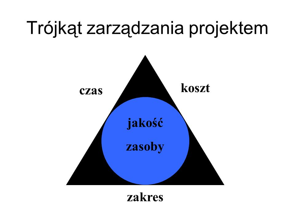Karta projektu Jest formalnym usankcjonowaniem projektu.
