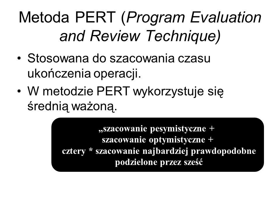 Metoda PERT (Program Evaluation and Review Technique) Stosowana do szacowania czasu ukończenia operacji. W metodzie PERT wykorzystuje się średnią ważo