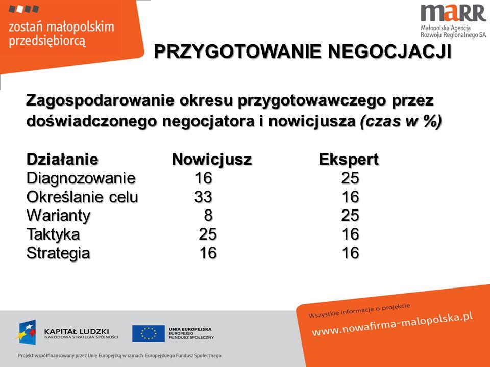 Zagospodarowanie okresu przygotowawczego przez doświadczonego negocjatora i nowicjusza (czas w %) DziałanieNowicjuszEkspert Diagnozowanie 16 25 Określ