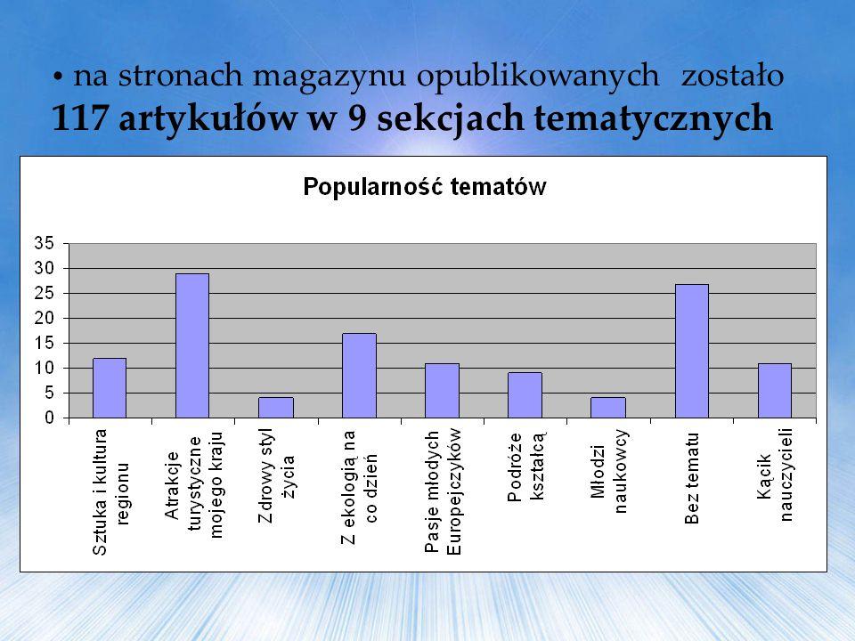 na stronach magazynu opublikowanych zostało 117 artykułów w 9 sekcjach tematycznych