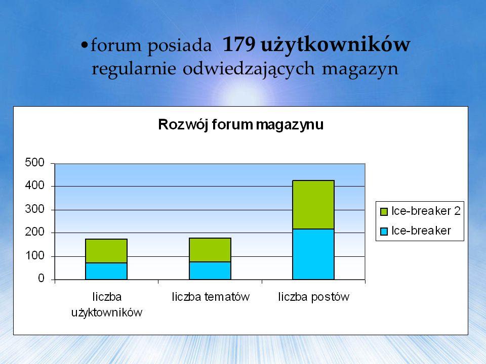 forum posiada 179 użytkowników regularnie odwiedzających magazyn
