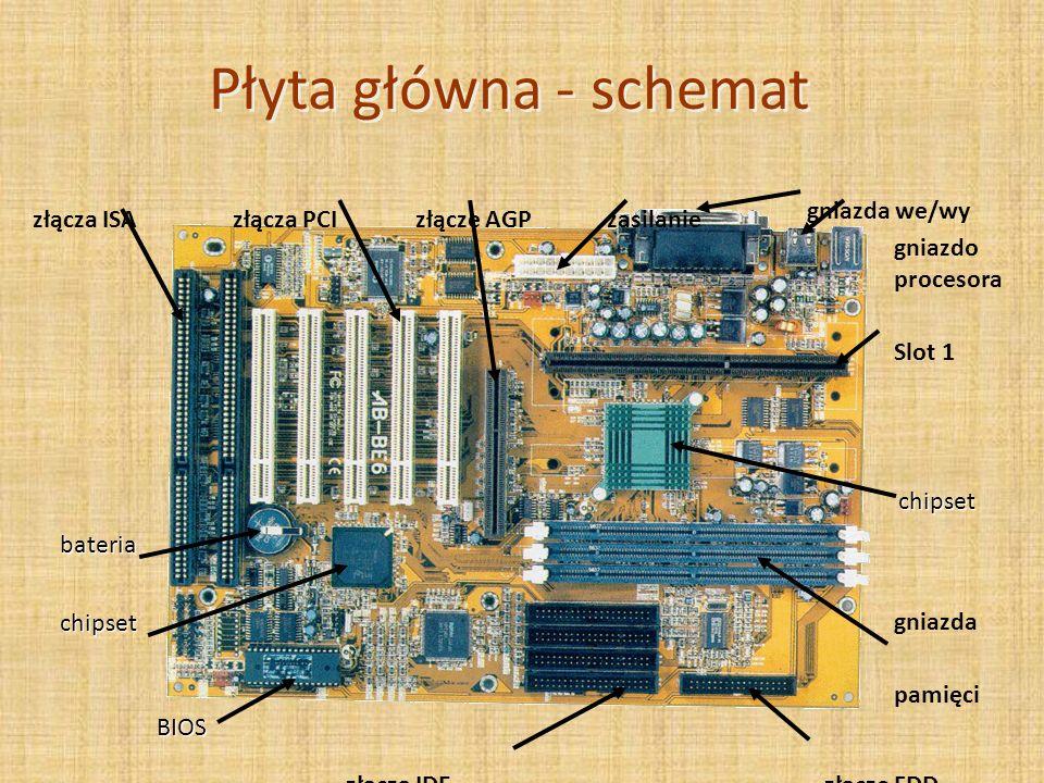 Płyta główna - schemat złącza PCIzłącza ISAzasilanie gniazda we/wy złącze AGP chipset gniazda pamięci złącze FDD gniazdo procesora Slot 1 złącza IDE B