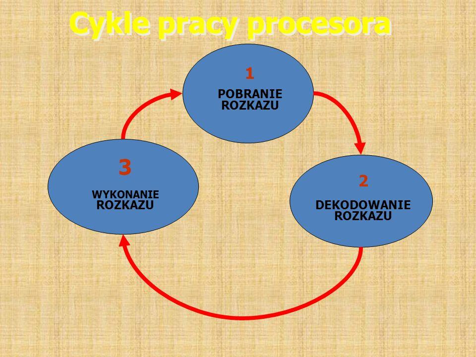 Cykle pracy procesora 1 POBRANIE ROZKAZU 2 DEKODOWANIE ROZKAZU 3 WYKONANIE ROZKAZU