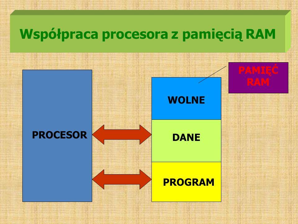 Współpraca procesora z pamięcią RAM PROGRAM DANE WOLNE PROCESOR PAMIĘĆ RAM