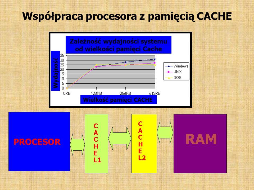 Współpraca procesora z pamięcią CACHE PROCESOR C A C H E L1 C A C H E L2 RAM Zależność wydajności systemu od wielkości pamięci Cache Wielkość pamięci