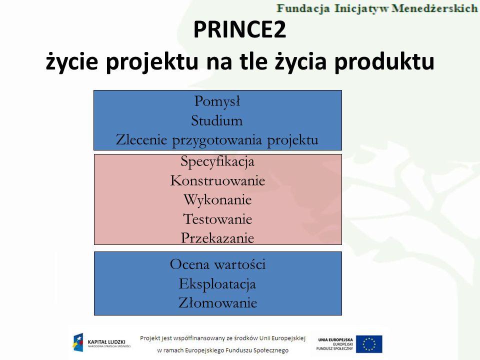 PRINCE2 życie projektu na tle życia produktu Pomysł Studium Zlecenie przygotowania projektu Specyfikacja Konstruowanie Wykonanie Testowanie Przekazani