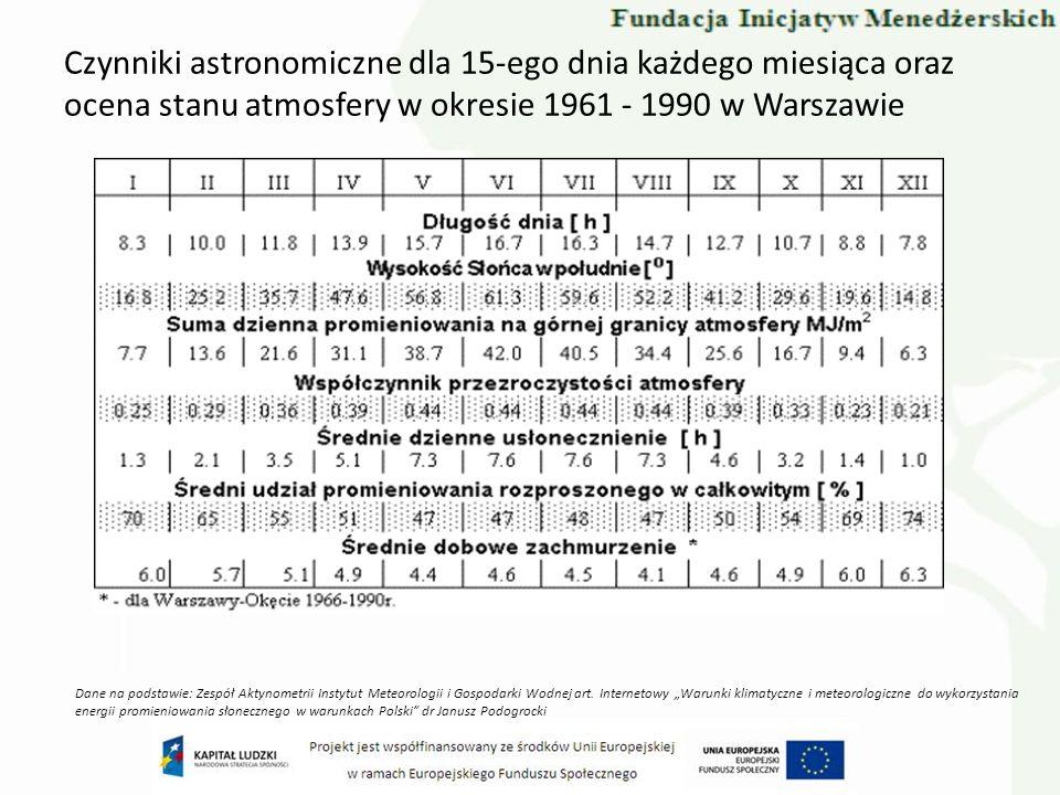 Czynniki astronomiczne dla 15-ego dnia każdego miesiąca oraz ocena stanu atmosfery w okresie 1961 - 1990 w Warszawie Dane na podstawie: Zespół Aktynom