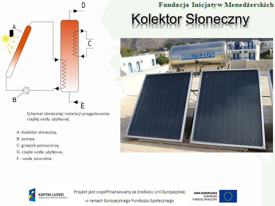 Schemat słonecznej instalacji przygotowania ciepłej wody użytkowej A -Kolektor słoneczny, B- pompa, C- grzejnik pomocniczy, D- ciepła woda użytkowa, E