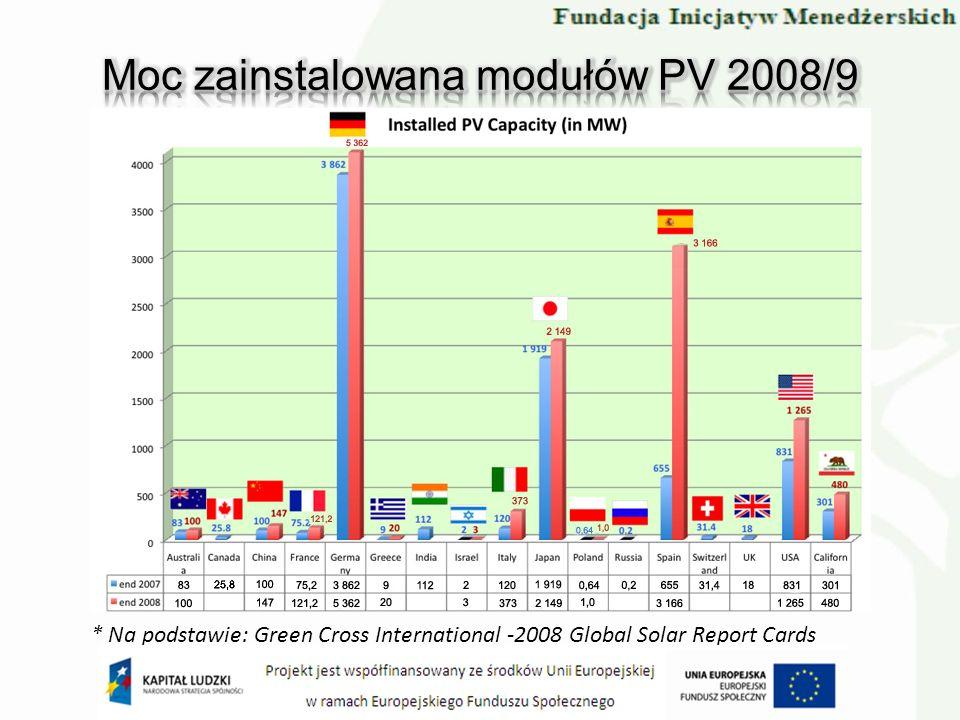 * Na podstawie: Green Cross International -2008 Global Solar Report Cards