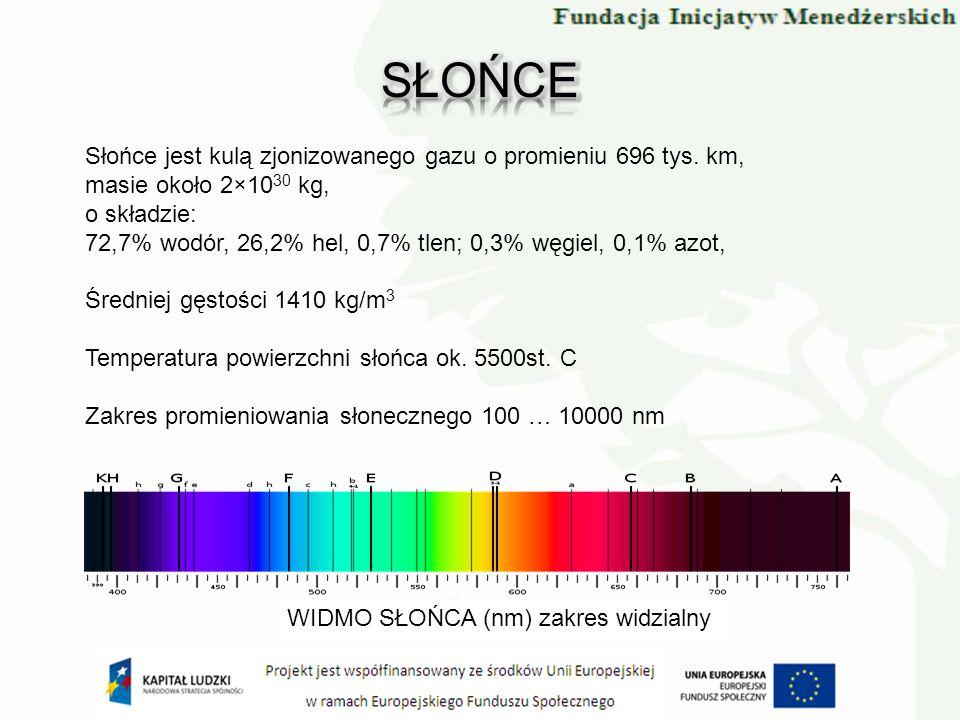 WIDMO SŁOŃCA (nm) zakres widzialny Słońce jest kulą zjonizowanego gazu o promieniu 696 tys. km, masie około 2×10 30 kg, o składzie: 72,7% wodór, 26,2%