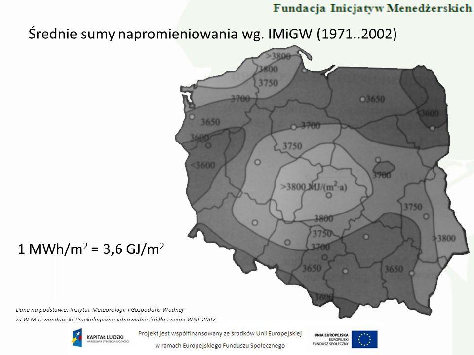 Średnie sumy napromieniowania wg. IMiGW (1971..2002) 1 MWh/m 2 = 3,6 GJ/m 2 Dane na podstawie: Instytut Meteorologii i Gospodarki Wodnej za W.M.Lewand
