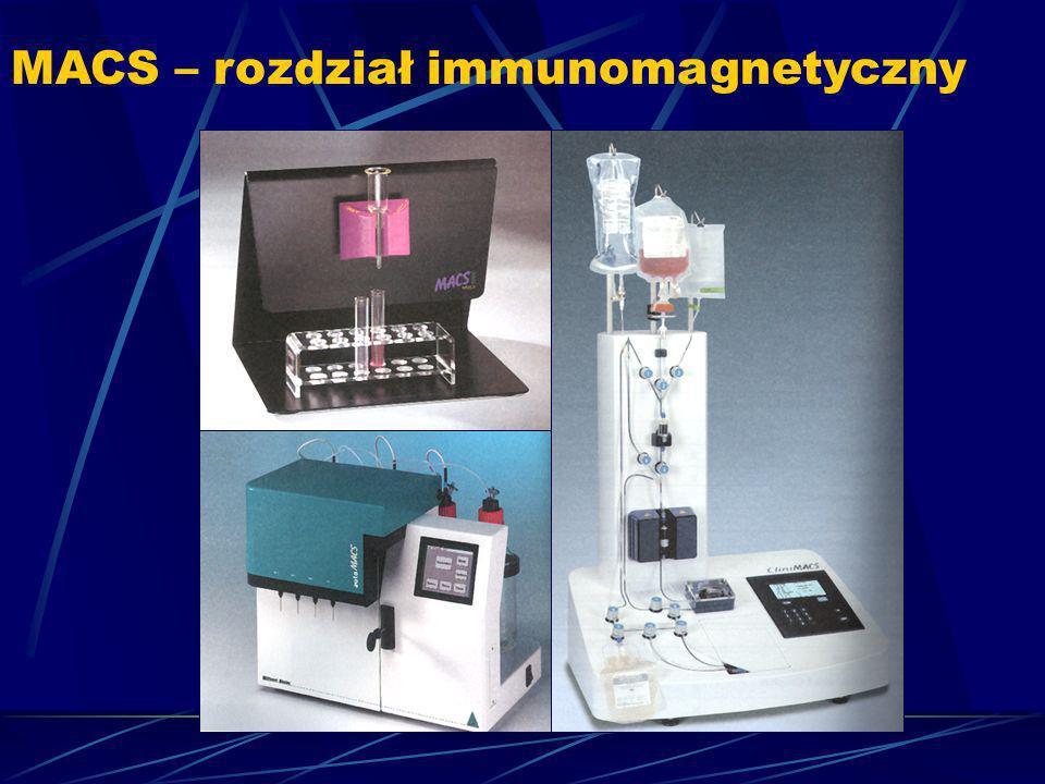 MACS – rozdział immunomagnetyczny