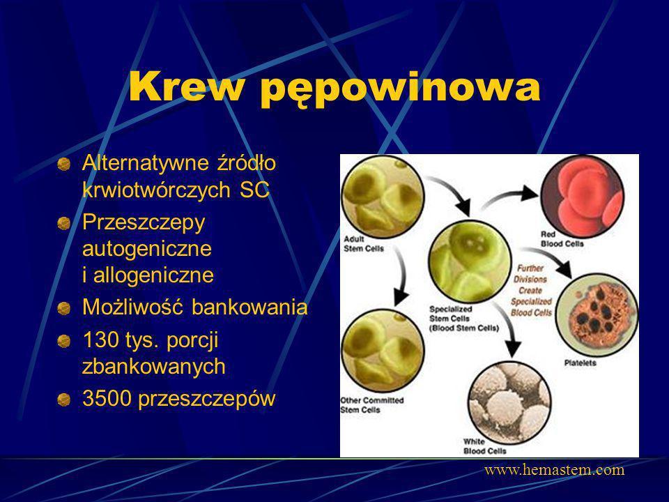 Krew pępowinowa Alternatywne źródło krwiotwórczych SC Przeszczepy autogeniczne i allogeniczne Możliwość bankowania 130 tys. porcji zbankowanych 3500 p