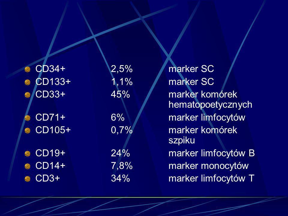 CD34+2,5%marker SC CD133+1,1%marker SC CD33+45%marker komórek hematopoetycznych CD71+6%marker limfocytów CD105+0,7%marker komórek szpiku CD19+24%marke