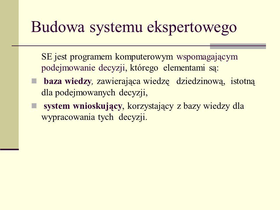 Budowa systemu ekspertowego SE jest programem komputerowym wspomagającym podejmowanie decyzji, którego elementami są: baza wiedzy, zawierająca wiedzę