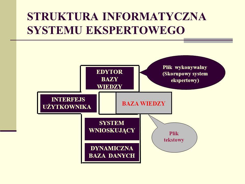 STRUKTURA INFORMATYCZNA SYSTEMU EKSPERTOWEGO INTERFEJS UŻYTKOWNIKA EDYTOR BAZY WIEDZY DYNAMICZNA BAZA DANYCH SYSTEM WNIOSKUJĄCY BAZA WIEDZY Plik wykonywalny (Skorupowy system ekspertowy) Plik tekstowy