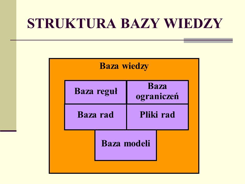 STRUKTURA BAZY WIEDZY Baza wiedzy Baza reguł Baza rad Baza ograniczeń Pliki rad Baza modeli
