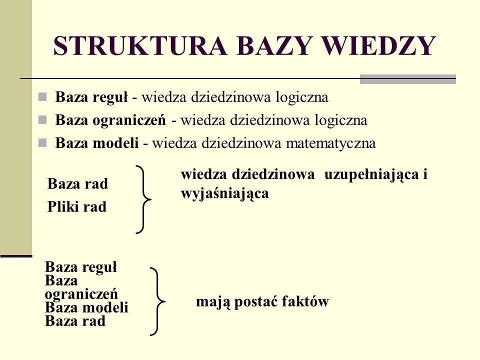STRUKTURA BAZY WIEDZY Baza reguł - wiedza dziedzinowa logiczna Baza ograniczeń - wiedza dziedzinowa logiczna Baza modeli - wiedza dziedzinowa matematyczna Baza rad Pliki rad wiedza dziedzinowa uzupełniająca i wyjaśniająca Baza reguł Baza ograniczeń Baza modeli Baza rad mają postać faktów