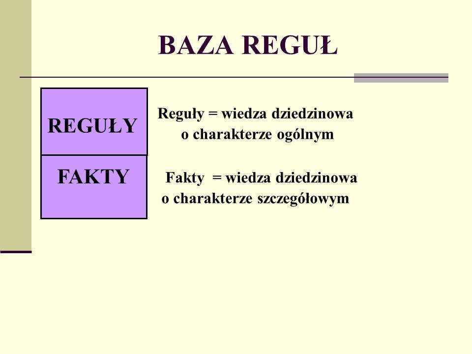 BAZA REGUŁ FAKTY REGUŁY Reguły = wiedza dziedzinowa o charakterze ogólnym Fakty = wiedza dziedzinowa o charakterze szczegółowym