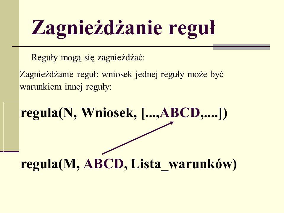 Zagnieżdżanie reguł Reguły mogą się zagnieżdżać: Zagnieżdżanie reguł: wniosek jednej reguły może być warunkiem innej reguły: regula(N, Wniosek, [...,ABCD,....]) regula(M, ABCD, Lista_warunków)