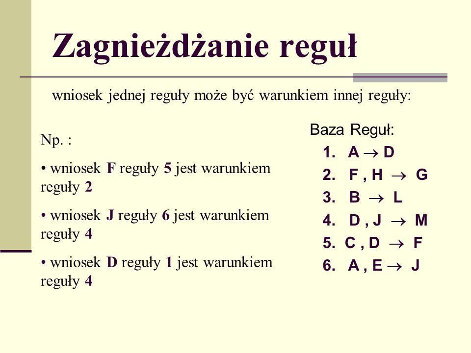 Zagnieżdżanie reguł wniosek jednej reguły może być warunkiem innej reguły: Baza Reguł: 1. A D 2. F, H G 3. B L 4. D, J M 5. C, D F 6. A, E J Np. : wni