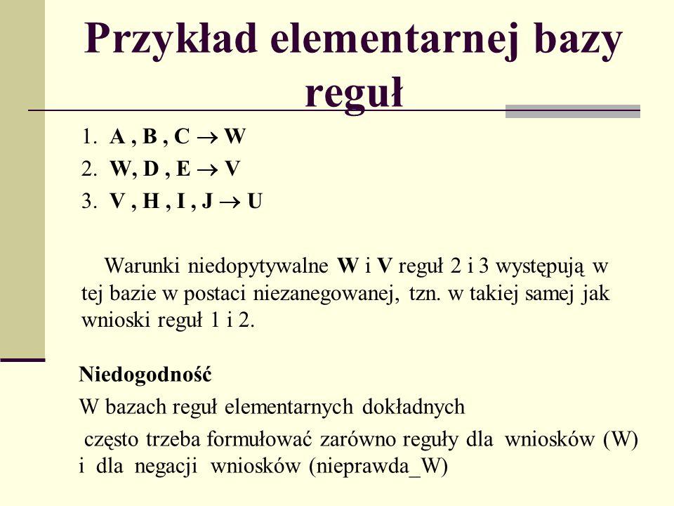 Przykład elementarnej bazy reguł 1.A, B, C W 2. W, D, E V 3.