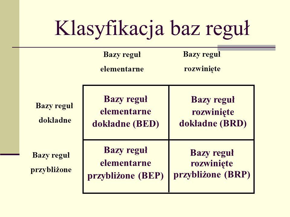 Klasyfikacja baz reguł Bazy reguł dokładne Bazy reguł przybliżone Bazy reguł elementarne Bazy reguł rozwinięte Bazy reguł rozwinięte przybliżone (BRP) Bazy reguł rozwinięte dokładne (BRD) Bazy reguł elementarne przybliżone (BEP) Bazy reguł elementarne dokładne (BED)