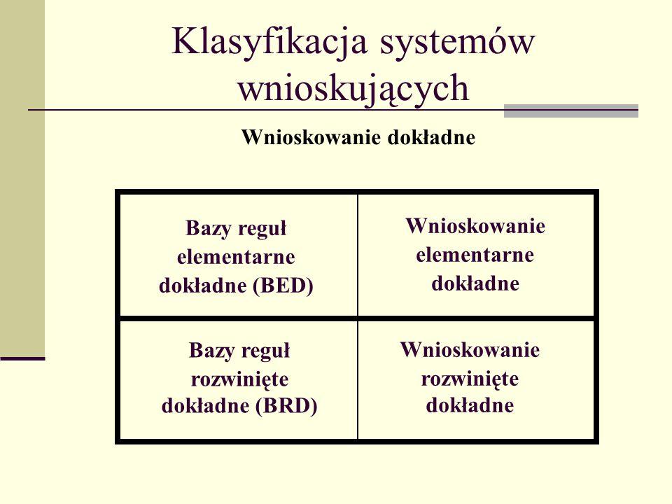 Klasyfikacja systemów wnioskujących Bazy reguł rozwinięte dokładne (BRD) Wnioskowanie elementarne dokładne Bazy reguł elementarne dokładne (BED) Wnioskowanie rozwinięte dokładne Wnioskowanie dokładne