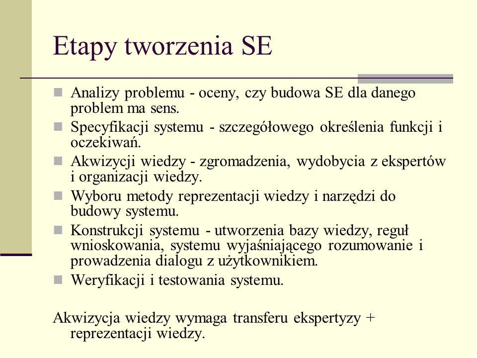 Etapy tworzenia SE Analizy problemu - oceny, czy budowa SE dla danego problem ma sens. Specyfikacji systemu - szczegółowego określenia funkcji i oczek