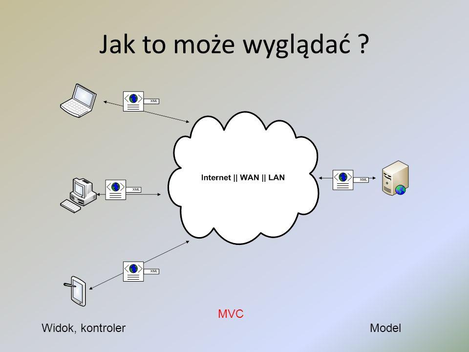 Jak to może wyglądać ? MVC Widok, kontroler Model