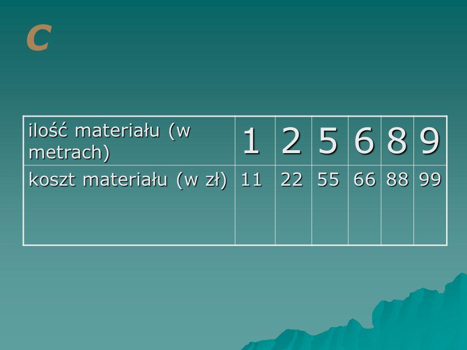 ilość materiału (w metrach) 125689 koszt materiału (w zł) 112255668899 C