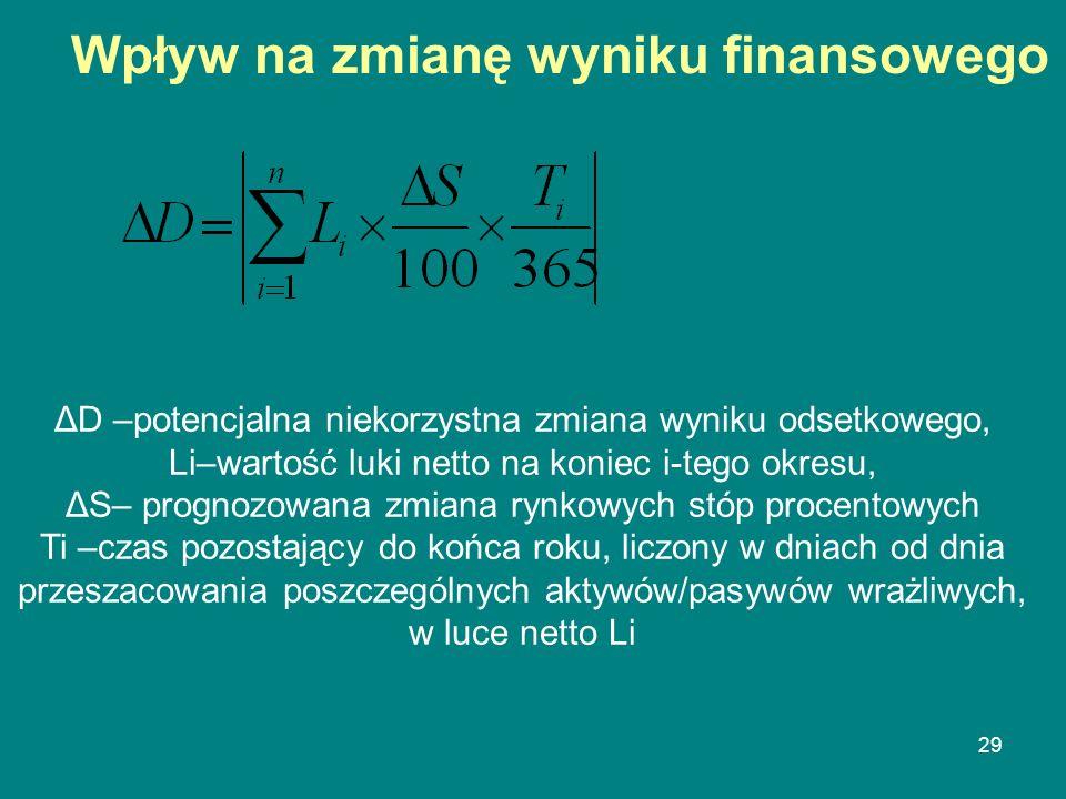 29 Wpływ na zmianę wyniku finansowego ΔD –potencjalna niekorzystna zmiana wyniku odsetkowego, Li–wartość luki netto na koniec i-tego okresu, ΔS– progn