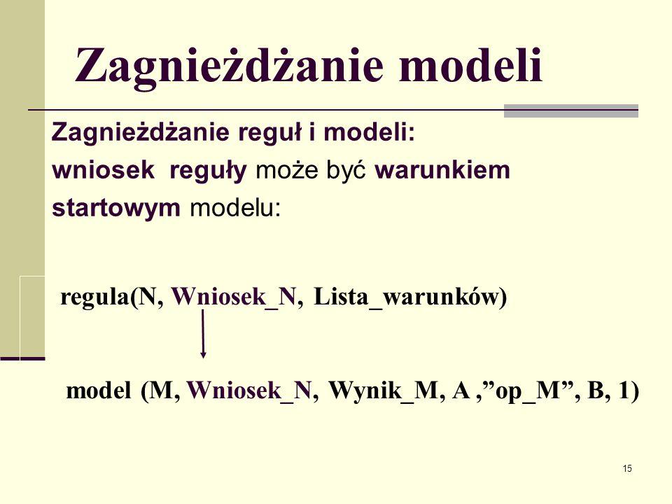 16 Zagnieżdżanie modeli Zagnieżdżające się modele mogą mieć argumenty dwojakiego rodzaju: Argumenty dopytywalne: nie są wynikami modeli.