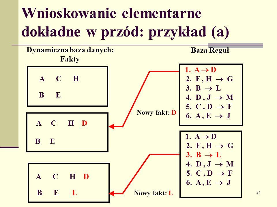 25 Wnioskowanie elementarne dokładne w przód: przykład (b) A C H D B E L F 1.