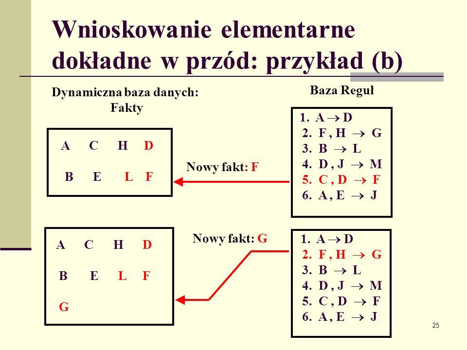 26 Wnioskowanie elementarne dokładne w przód: przykład (c) B E L F A C H D G J M Nowy fakt:J 1.