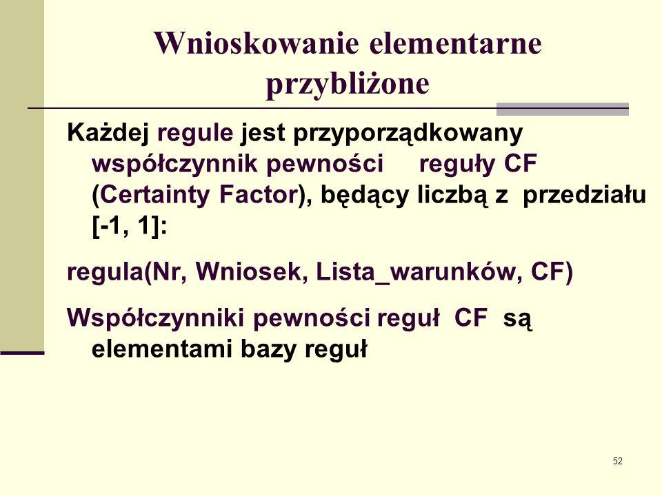 53 Wnioskowanie elementarne przybliżone Jeżeli warunek dopytywalny A ma współczynnik pewności CF_A, to warunek dopytywalny nie_A ma wspólczynnik pewności CF_nie_A= – CF_A, i na odwrót: A(CF_A) nie_A(– CF_A) Współczynnik pewności warunku dopytywalnego zanegowanego jest równy dopełnieniu do 0 współczynnika pewności tego warunku.