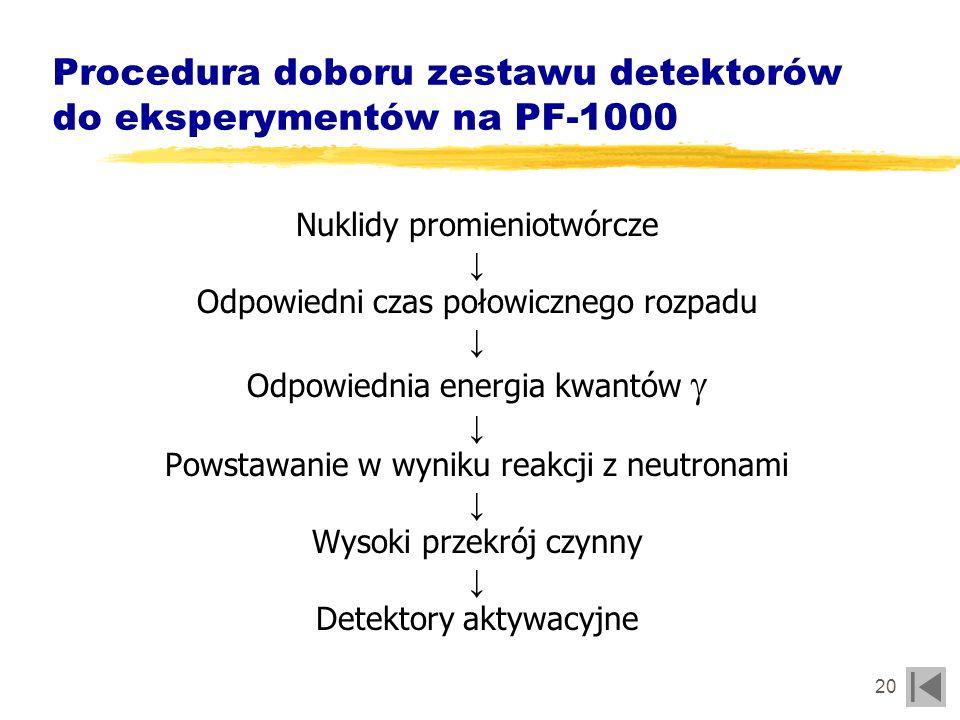 21 Wartości czasu połowicznego rozpadu Transport zaaktywowanych folii do detektora 1.poczta pneumatyczna czas schładzania 1sek., czas pomiaru 5min.