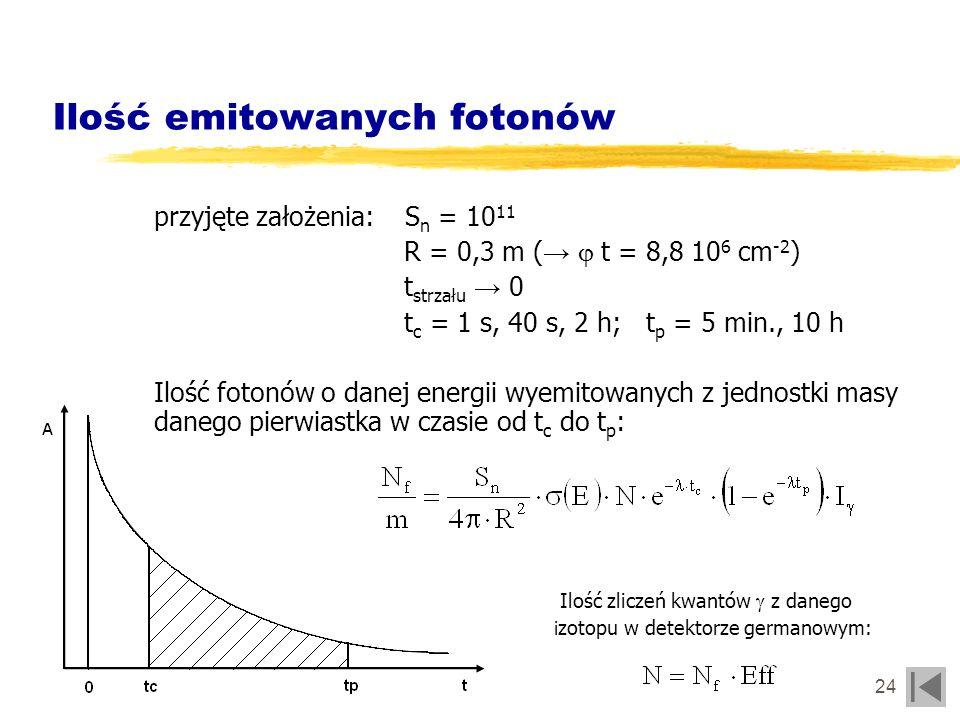 25 Wytypowane izotopy reakcja (2,45MeV) N1N1 N2N2 N3N3 79 Br(n,n ) 79 Br1,63299130 197 Au(n,n ) 197 Au2,52965900 177 Hf(n,n ) 177 Hf2,736322729458 178 Hf(n,n ) 178 Hf2,7175740 179 Hf(n,n ) 179 Hf2,78902090 180 Hf(n,n ) 180 Hf2,4399039863102 89 Y(n,n ) 89 Y1,416752980 113 In(n,n ) 113 In1,014201413615 115 In(n, n ) 115 In1,217 786 87 Sr(n,n ) 87 Sr0,710891086665 111 Cd(n,n ) 111 Cd1,812161205219 167 Er(n,n ) 167 Er1,948800 207 Pb(n,n ) 207 Pb1,310000