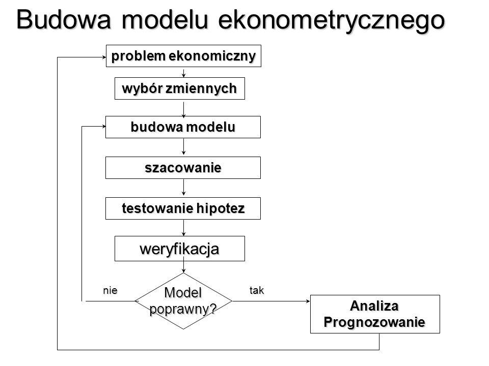 Model ekonomiczny Model ekonomiczny - zbiór założeń, które w przybliżeniu opisują zachowanie się gospodarki. Model ekonometryczny Model ekonometryczny