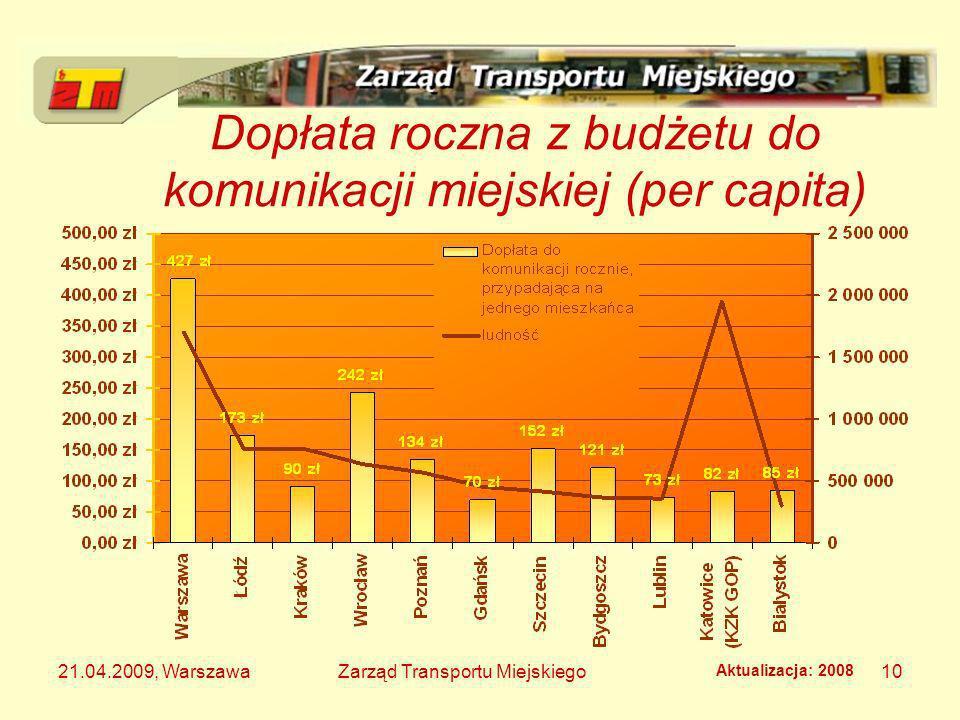 21.04.2009, WarszawaZarząd Transportu Miejskiego10 Dopłata roczna z budżetu do komunikacji miejskiej (per capita) Aktualizacja: 2008