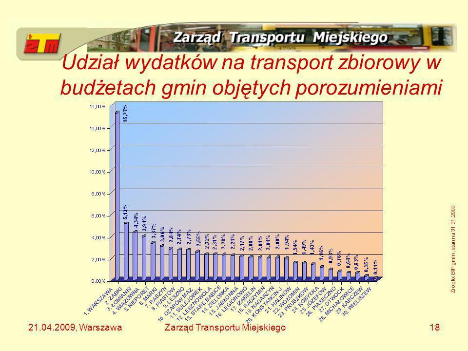 21.04.2009, WarszawaZarząd Transportu Miejskiego18 Udział wydatków na transport zbiorowy w budżetach gmin objętych porozumieniami Źródło: BIP gmin, st