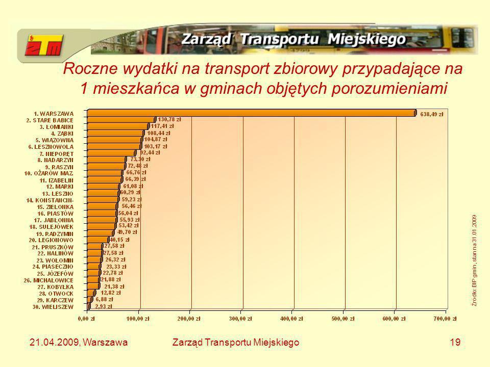 21.04.2009, WarszawaZarząd Transportu Miejskiego19 Roczne wydatki na transport zbiorowy przypadające na 1 mieszkańca w gminach objętych porozumieniami