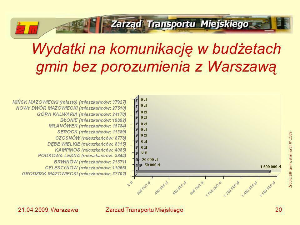 21.04.2009, WarszawaZarząd Transportu Miejskiego20 Wydatki na komunikację w budżetach gmin bez porozumienia z Warszawą Źródło: BIP gmin, stan na 31.01