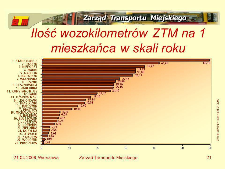 21.04.2009, WarszawaZarząd Transportu Miejskiego21 Ilość wozokilometrów ZTM na 1 mieszkańca w skali roku Źródło: BIP gmin, stan na 31.01.2009