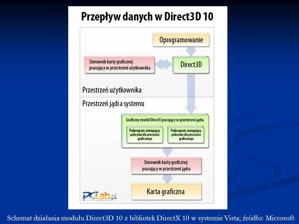 Schemat działania modułu Direct3D 10 z bibliotek DirectX 10 w systemie Vista; źródło: Microsoft
