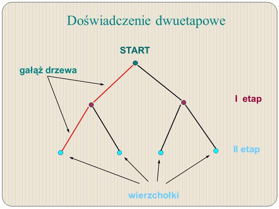 I etap II etap wierzchołki gałąź drzewa Doświadczenie dwuetapowe