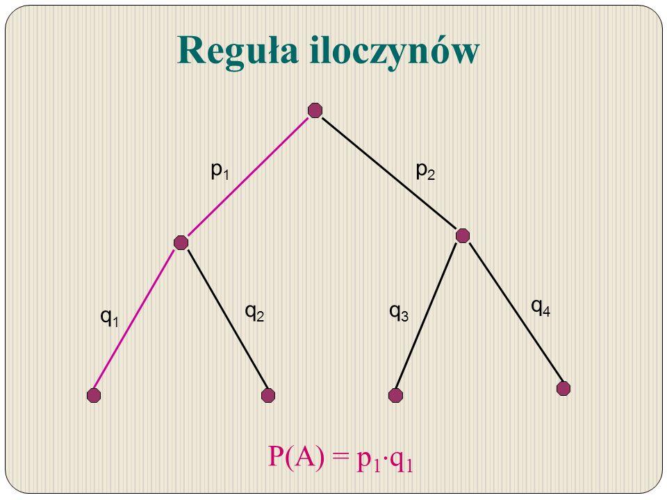 p1p1 p2p2 q1q1 q2q2 q3q3 q4q4 Reguła iloczynów P(A) = p 1 q 1
