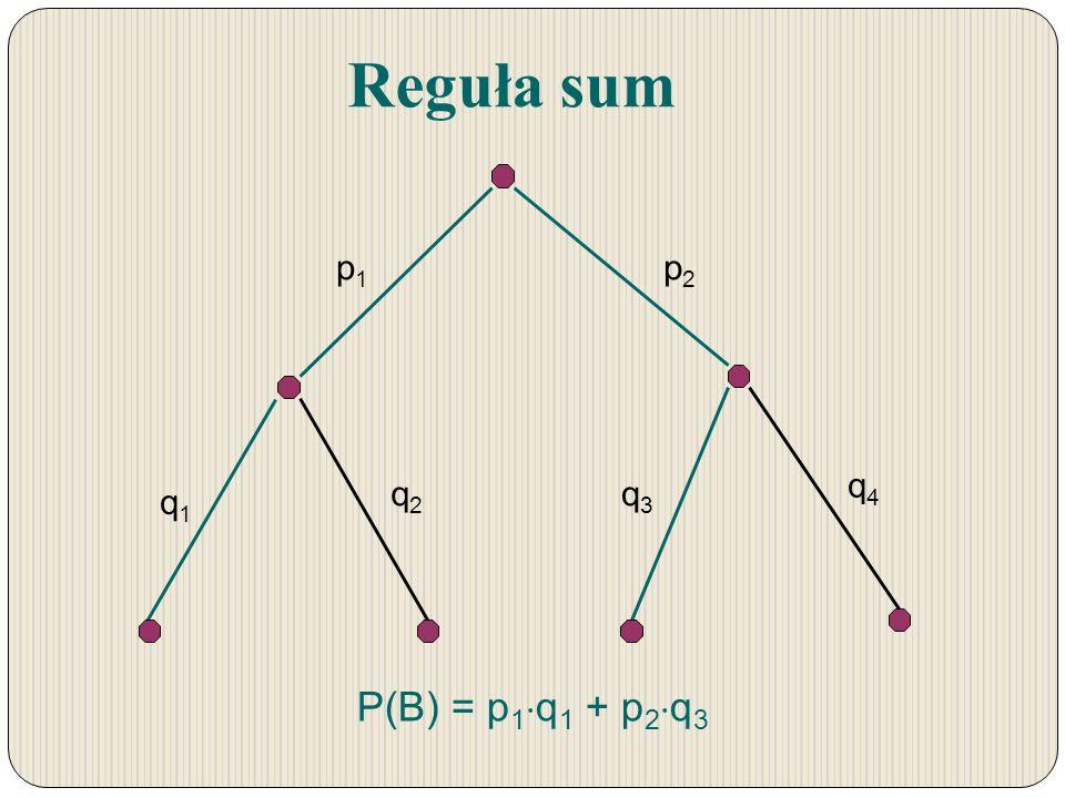 Reguła sum p1p1 p2p2 q1q1 q2q2 q3q3 q4q4 P(B) = p 1 q 1 + p 2 q 3