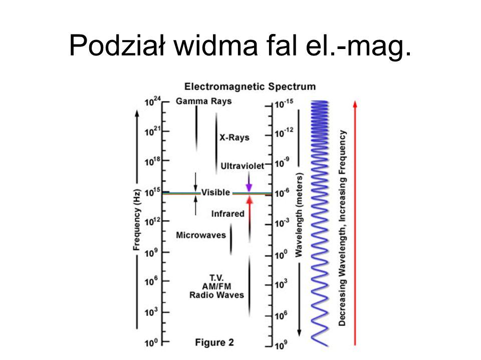 Podział widma fal el.-mag.